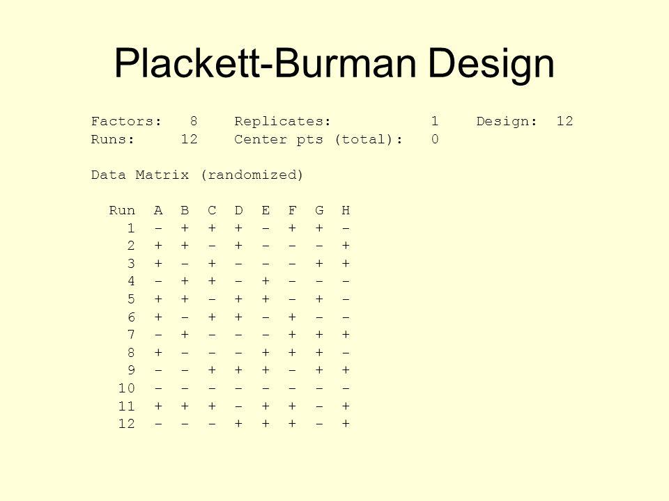 Plackett-Burman Design Factors: 8 Replicates: 1 Design: 12 Runs: 12 Center pts (total): 0 Data Matrix (randomized) Run A B C D E F G H 1 - + + + - + + - 2 + + - + - - - + 3 + - + - - - + + 4 - + + - + - - - 5 + + - + + - + - 6 + - + + - + - - 7 - + - - - + + + 8 + - - - + + + - 9 - - + + + - + + 10 - - - - - - - - 11 + + + - + + - + 12 - - - + + + - +