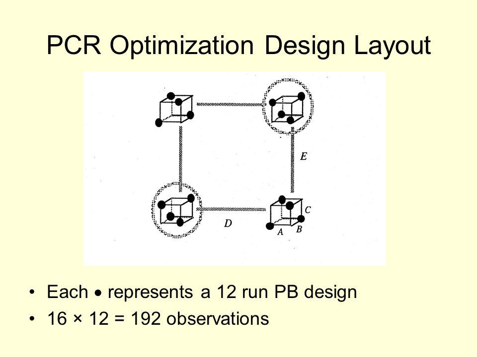 PCR Optimization Design Layout Each  represents a 12 run PB design 16 × 12 = 192 observations