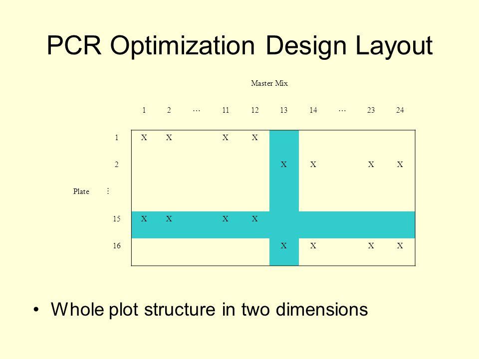 PCR Optimization Design Layout Master Mix 12  11121314  2324 1XXXX 2XXXX Plate  15XXXX 16XXXX Whole plot structure in two dimensions