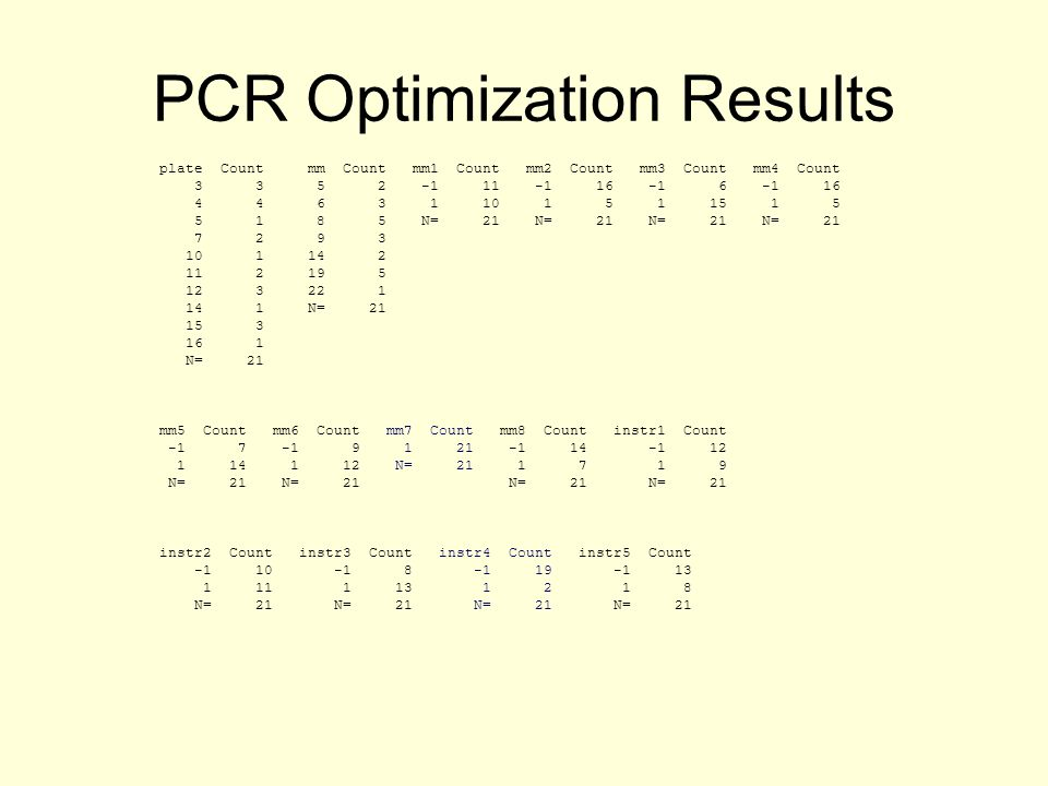 PCR Optimization Results plate Count mm Count mm1 Count mm2 Count mm3 Count mm4 Count 3 3 5 2 -1 11 -1 16 -1 6 -1 16 4 4 6 3 1 10 1 5 1 15 1 5 5 1 8 5