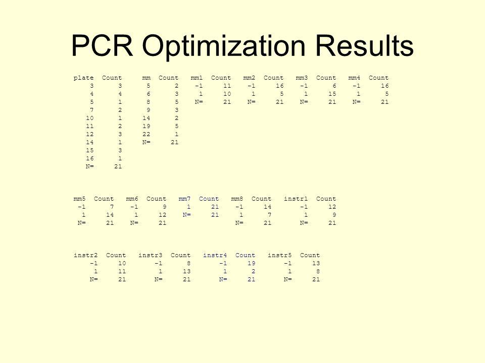PCR Optimization Results plate Count mm Count mm1 Count mm2 Count mm3 Count mm4 Count 3 3 5 2 -1 11 -1 16 -1 6 -1 16 4 4 6 3 1 10 1 5 1 15 1 5 5 1 8 5 N= 21 N= 21 N= 21 N= 21 7 2 9 3 10 1 14 2 11 2 19 5 12 3 22 1 14 1 N= 21 15 3 16 1 N= 21 mm5 Count mm6 Count mm7 Count mm8 Count instr1 Count -1 7 -1 9 1 21 -1 14 -1 12 1 14 1 12 N= 21 1 7 1 9 N= 21 N= 21 N= 21 N= 21 instr2 Count instr3 Count instr4 Count instr5 Count -1 10 -1 8 -1 19 -1 13 1 11 1 13 1 2 1 8 N= 21 N= 21 N= 21 N= 21