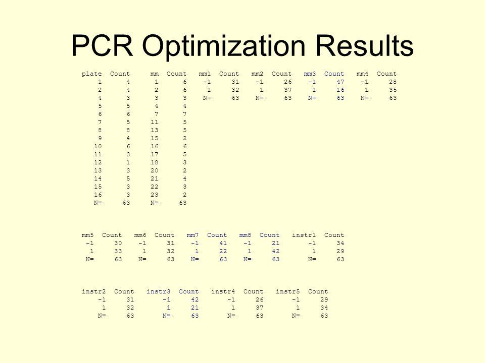 PCR Optimization Results plate Count mm Count mm1 Count mm2 Count mm3 Count mm4 Count 1 4 1 6 -1 31 -1 26 -1 47 -1 28 2 4 2 6 1 32 1 37 1 16 1 35 4 3 3 3 N= 63 N= 63 N= 63 N= 63 5 5 4 4 6 6 7 7 7 5 11 5 8 8 13 5 9 4 15 2 10 6 16 6 11 3 17 5 12 1 18 3 13 3 20 2 14 5 21 4 15 3 22 3 16 3 23 2 N= 63 N= 63 mm5 Count mm6 Count mm7 Count mm8 Count instr1 Count -1 30 -1 31 -1 41 -1 21 -1 34 1 33 1 32 1 22 1 42 1 29 N= 63 N= 63 N= 63 N= 63 N= 63 instr2 Count instr3 Count instr4 Count instr5 Count -1 31 -1 42 -1 26 -1 29 1 32 1 21 1 37 1 34 N= 63 N= 63 N= 63 N= 63