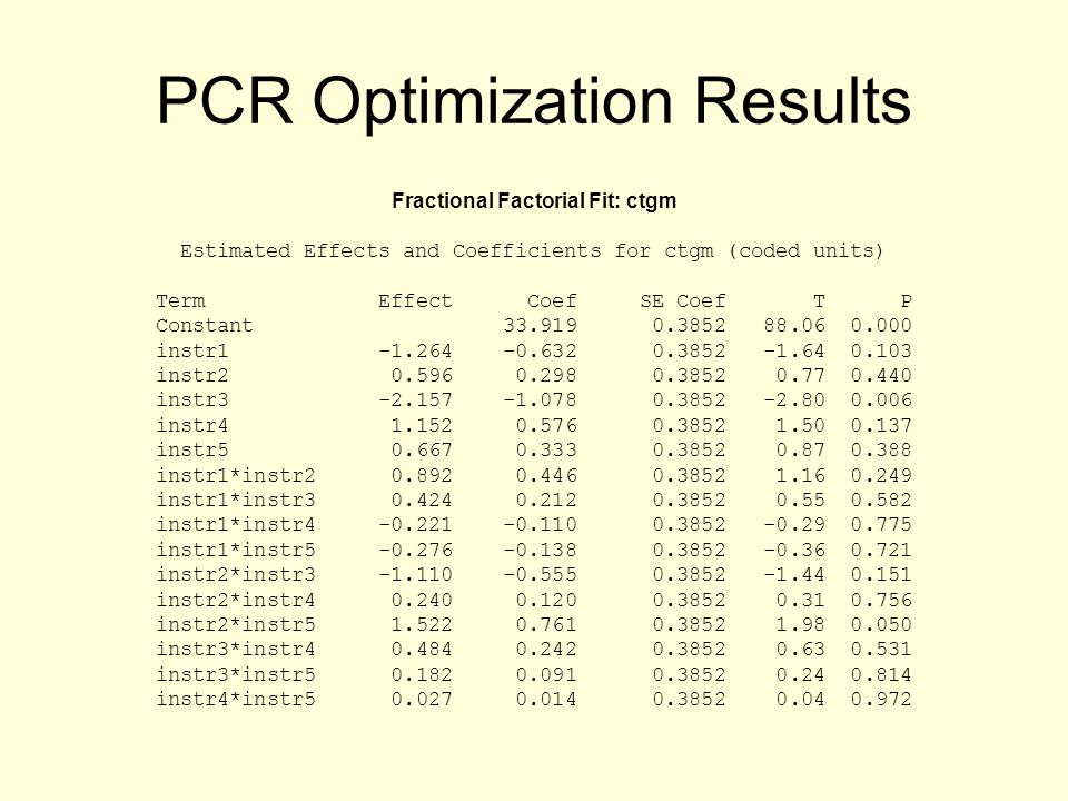PCR Optimization Results Fractional Factorial Fit: ctgm Estimated Effects and Coefficients for ctgm (coded units) Term Effect Coef SE Coef T P Constant 33.919 0.3852 88.06 0.000 instr1 -1.264 -0.632 0.3852 -1.64 0.103 instr2 0.596 0.298 0.3852 0.77 0.440 instr3 -2.157 -1.078 0.3852 -2.80 0.006 instr4 1.152 0.576 0.3852 1.50 0.137 instr5 0.667 0.333 0.3852 0.87 0.388 instr1*instr2 0.892 0.446 0.3852 1.16 0.249 instr1*instr3 0.424 0.212 0.3852 0.55 0.582 instr1*instr4 -0.221 -0.110 0.3852 -0.29 0.775 instr1*instr5 -0.276 -0.138 0.3852 -0.36 0.721 instr2*instr3 -1.110 -0.555 0.3852 -1.44 0.151 instr2*instr4 0.240 0.120 0.3852 0.31 0.756 instr2*instr5 1.522 0.761 0.3852 1.98 0.050 instr3*instr4 0.484 0.242 0.3852 0.63 0.531 instr3*instr5 0.182 0.091 0.3852 0.24 0.814 instr4*instr5 0.027 0.014 0.3852 0.04 0.972