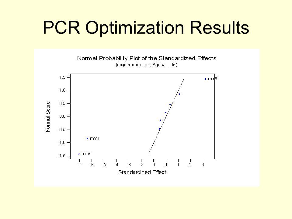 PCR Optimization Results