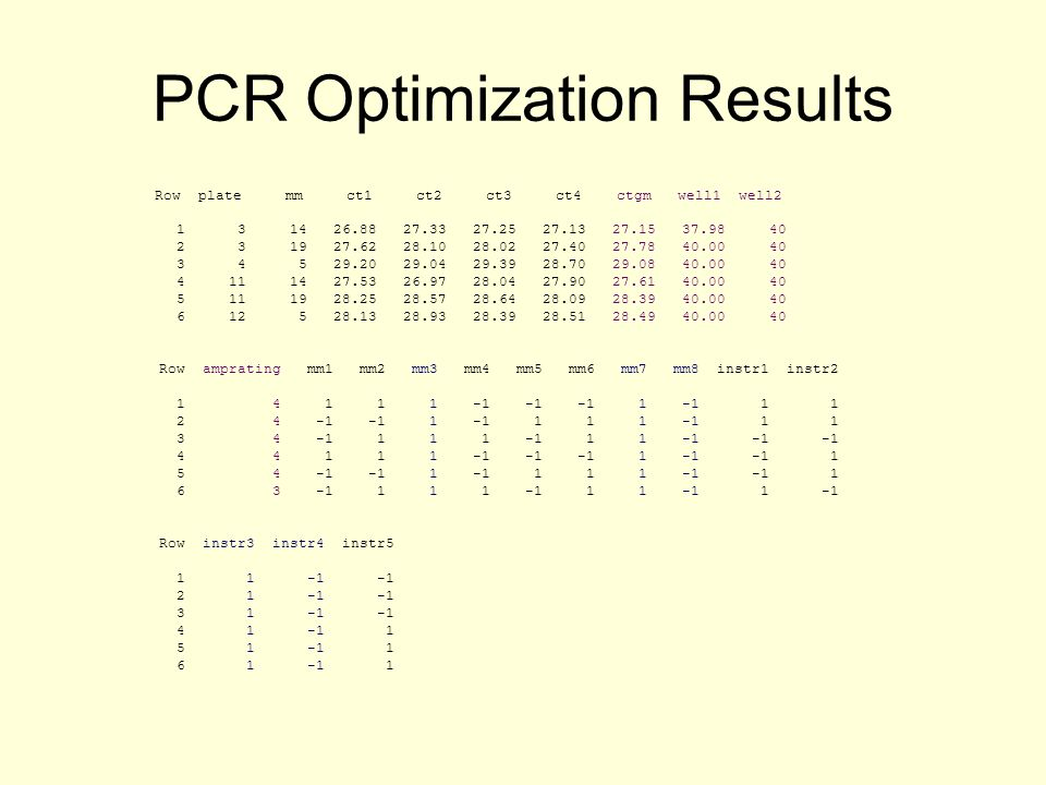 PCR Optimization Results Row plate mm ct1 ct2 ct3 ct4 ctgm well1 well2 1 3 14 26.88 27.33 27.25 27.13 27.15 37.98 40 2 3 19 27.62 28.10 28.02 27.40 27.78 40.00 40 3 4 5 29.20 29.04 29.39 28.70 29.08 40.00 40 4 11 14 27.53 26.97 28.04 27.90 27.61 40.00 40 5 11 19 28.25 28.57 28.64 28.09 28.39 40.00 40 6 12 5 28.13 28.93 28.39 28.51 28.49 40.00 40 Row amprating mm1 mm2 mm3 mm4 mm5 mm6 mm7 mm8 instr1 instr2 1 4 1 1 1 -1 -1 -1 1 -1 1 1 2 4 -1 -1 1 -1 1 1 1 -1 1 1 3 4 -1 1 1 1 -1 1 1 -1 -1 -1 4 4 1 1 1 -1 -1 -1 1 -1 -1 1 5 4 -1 -1 1 -1 1 1 1 -1 -1 1 6 3 -1 1 1 1 -1 1 1 -1 1 -1 Row instr3 instr4 instr5 1 1 -1 -1 2 1 -1 -1 3 1 -1 -1 4 1 -1 1 5 1 -1 1 6 1 -1 1