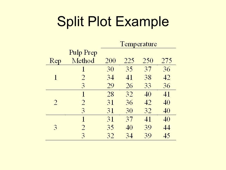 Split Plot Example
