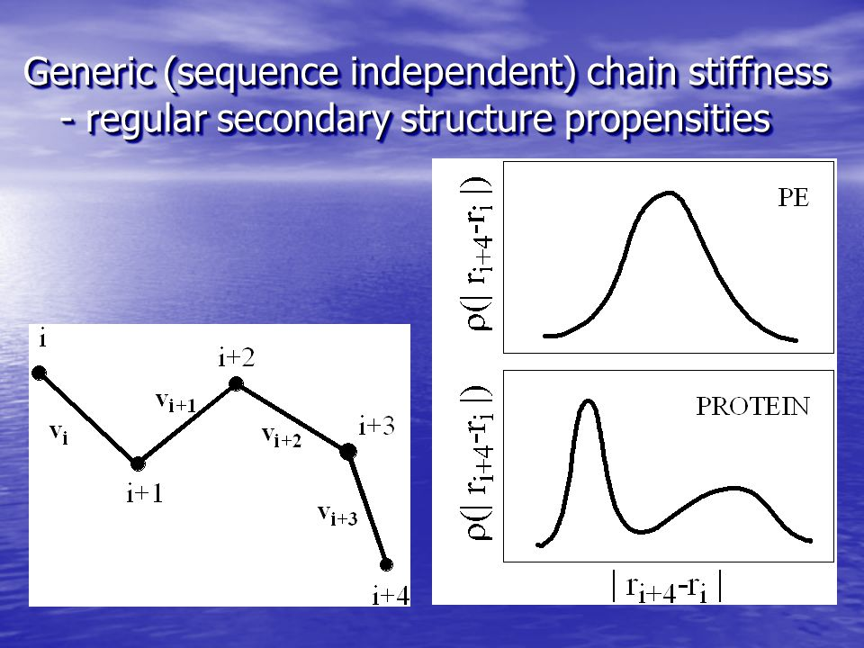 Generic (sequence independent) chain stiffness 1 B1 = f ×  g for: (v i-1 v i+3 )<0 B1 = f ×  g for: (v i-1 v i+3 )<0 B2 = -f ×  g -g ×  g for: | r i+4 –r i |< 7.0 Å and right handed twist or: | r i+4 –r i |>11.0 Å and  -type geometry B2 = -f ×  g -g ×  g for: | r i+4 –r i |< 7.0 Å and right handed twist or: | r i+4 –r i |>11.0 Å and  -type geometry