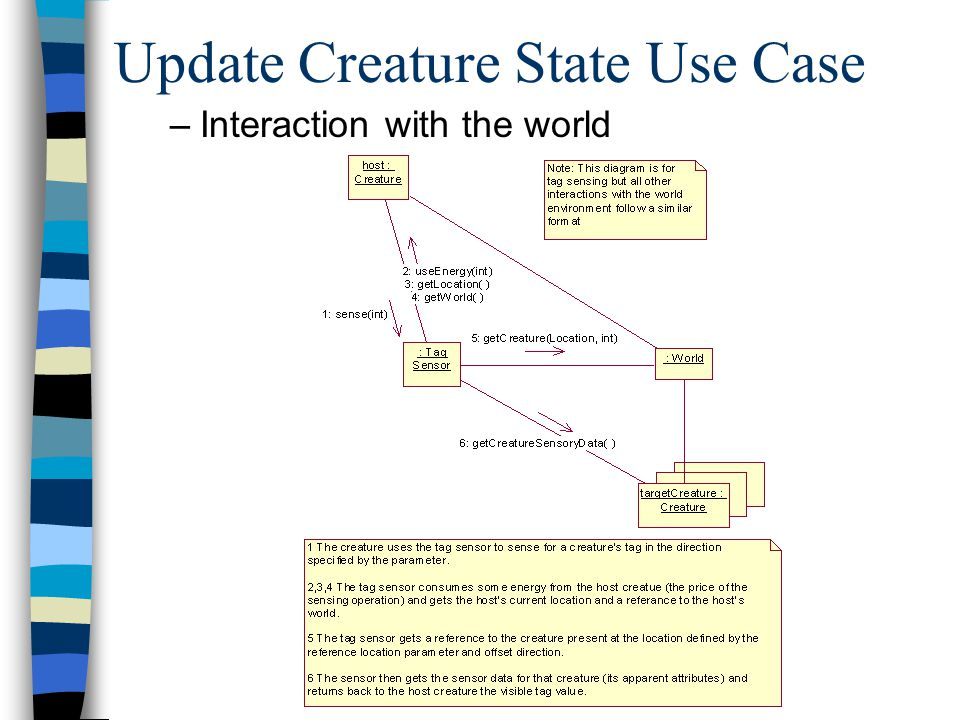 Update Creature State Use Case –Interaction with the world