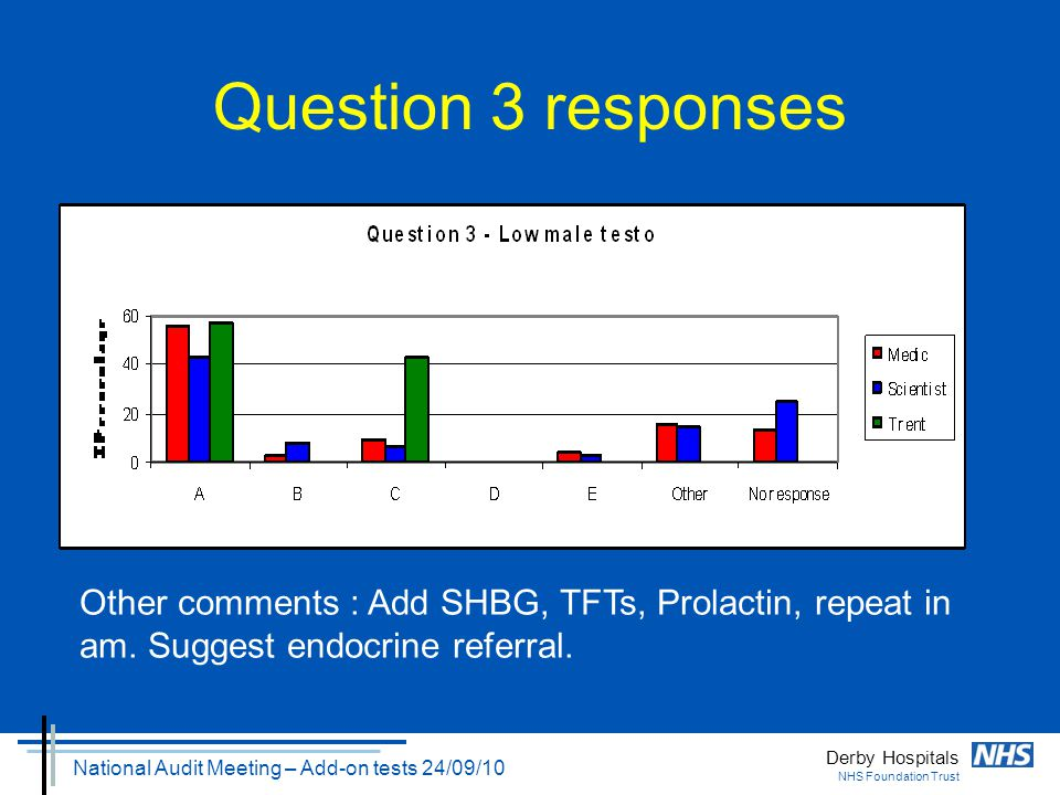 Derby Hospitals NHS Foundation Trust National Audit Meeting – Add-on tests 24/09/10 Question 3 responses Other comments : Add SHBG, TFTs, Prolactin, r