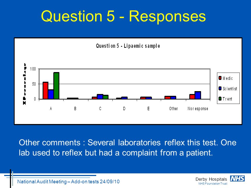 Derby Hospitals NHS Foundation Trust National Audit Meeting – Add-on tests 24/09/10 Question 5 - Responses Other comments : Several laboratories refle