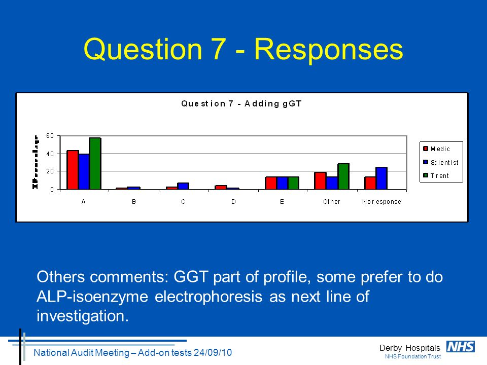 Derby Hospitals NHS Foundation Trust National Audit Meeting – Add-on tests 24/09/10 Question 7 - Responses Others comments: GGT part of profile, some