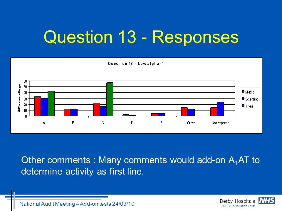 Derby Hospitals NHS Foundation Trust National Audit Meeting – Add-on tests 24/09/10 Question 13 - Responses Other comments : Many comments would add-o