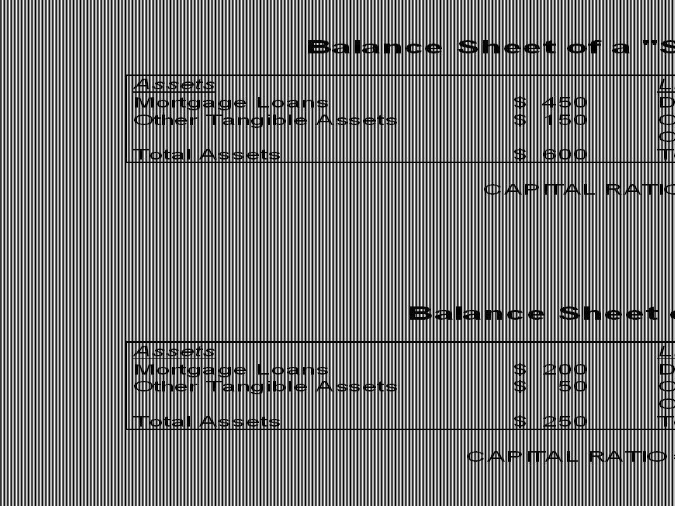 Capital Ratio = Capital / Assets Leverage Ratio = Assets / Capital Debt / Equity Ratio = Debt / Equity