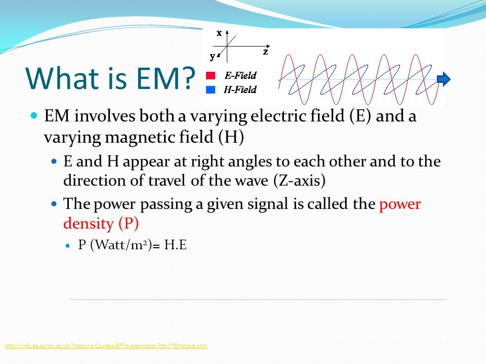 What is EM? EM involves both a varying electric field (E) and a varying magnetic field (H) E and H appear at right angles to each other and to the dir