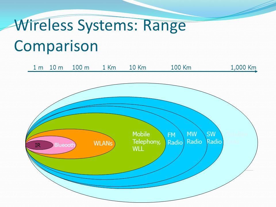 Wireless Systems: Range Comparison Satellite Links SW Radio MW Radio FM Radio Mobile Telephony, WLL WLANs Blueooth IR 1,000 Km100 Km10 Km1 Km100 m10 m
