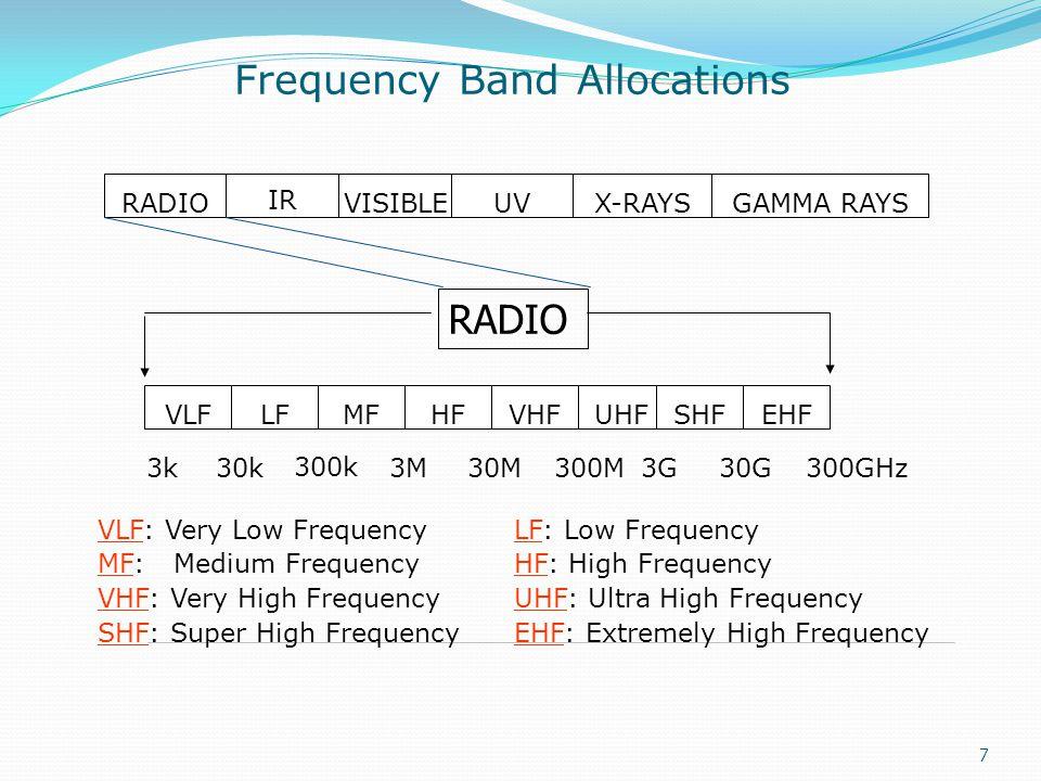 7 RADIO IR VISIBLEUVX-RAYSGAMMA RAYS VLFLFMFHFVHFUHFSHFEHF 3k30k 300k 3M30M300M3G30G300GHz VLF: Very Low FrequencyLF: Low Frequency MF: Medium Frequen