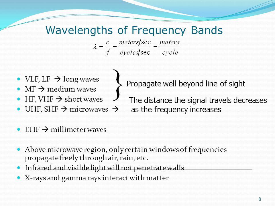 VLF, LF  long waves MF  medium waves HF, VHF  short waves UHF, SHF  microwaves  EHF  millimeter waves Above microwave region, only certain windo