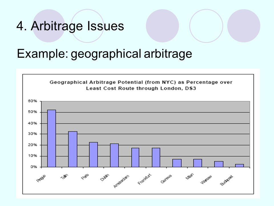 4. Arbitrage Issues Example: geographical arbitrage