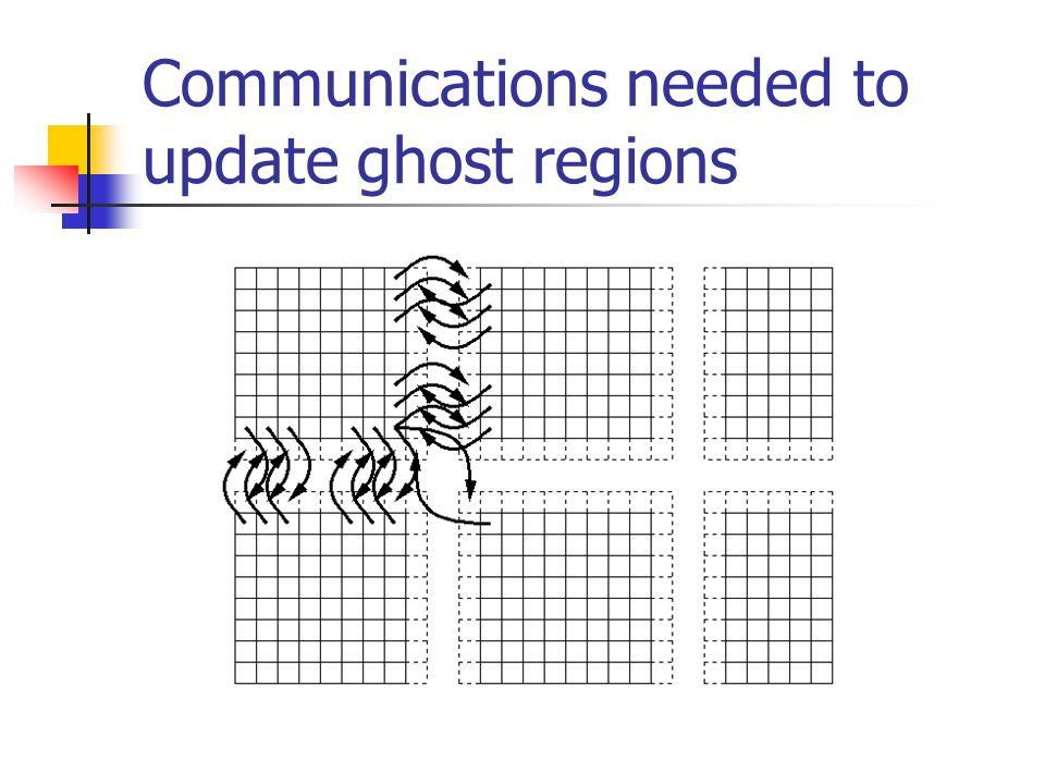 Communications needed to update ghost regions