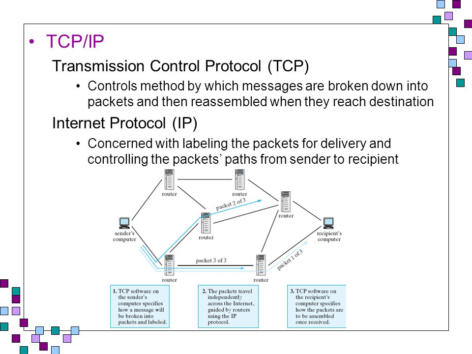 TCP/IP Transmission Control Protocol (TCP) Controls method by which messages are broken down into packets and then reassembled when they reach destination Internet Protocol (IP) Concerned with labeling the packets for delivery and controlling the packets' paths from sender to recipient