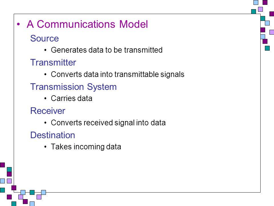 Simplified Communications Model - Diagram