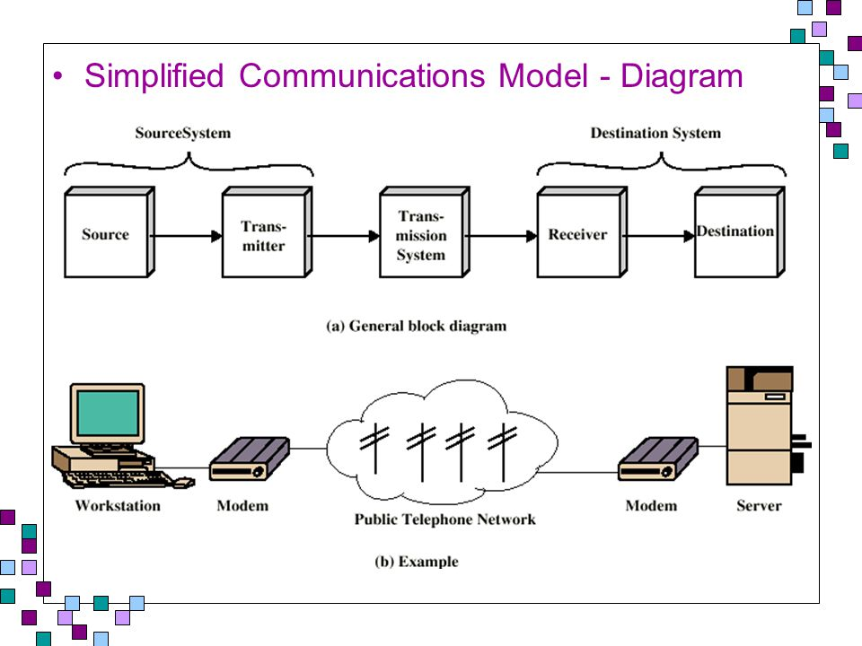 Modems: From Digital to Analog and Back Modems are devices that transform signals when sending and receiving transmissions Modulation – Transforming digital signals to analog Demodulation – Transforming analog signals to digital Modulation Digital Analog Digital Demodulation