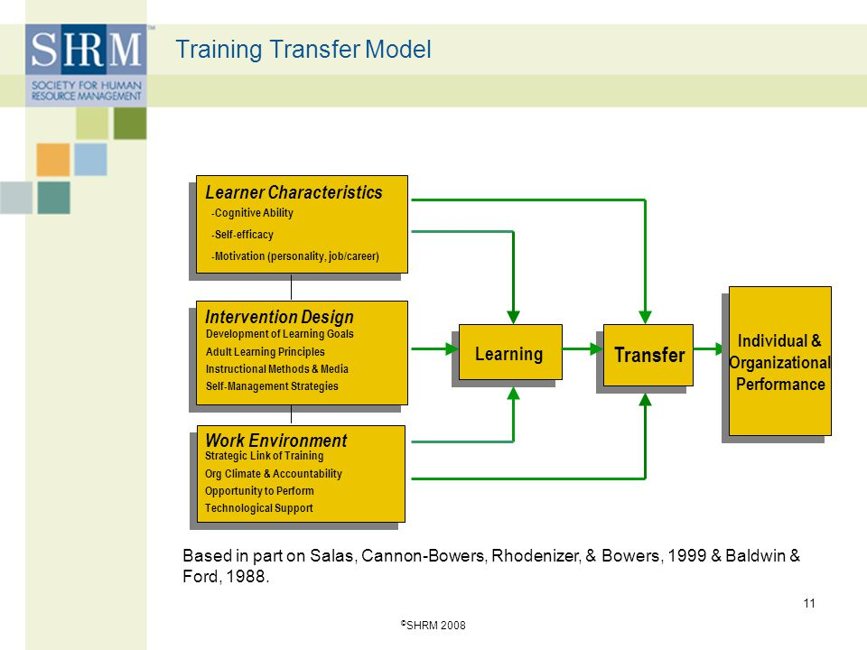 © SHRM 2008 11 Training Transfer Model Based in part on Salas, Cannon-Bowers, Rhodenizer, & Bowers, 1999 & Baldwin & Ford, 1988. Learner Characteristi