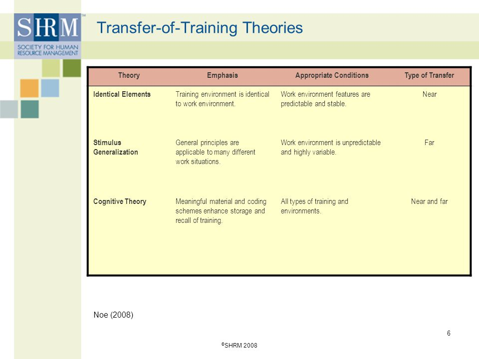 © SHRM 2008 6 Transfer-of-Training Theories TheoryEmphasisAppropriate ConditionsType of Transfer Identical Elements Training environment is identical