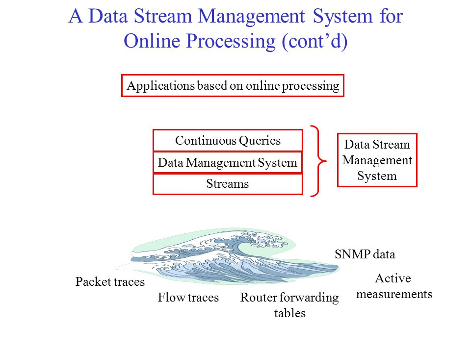 A Data Stream Management System for Online Processing (cont'd) Packet traces Flow tracesRouter forwarding tables SNMP data Active measurements Applica