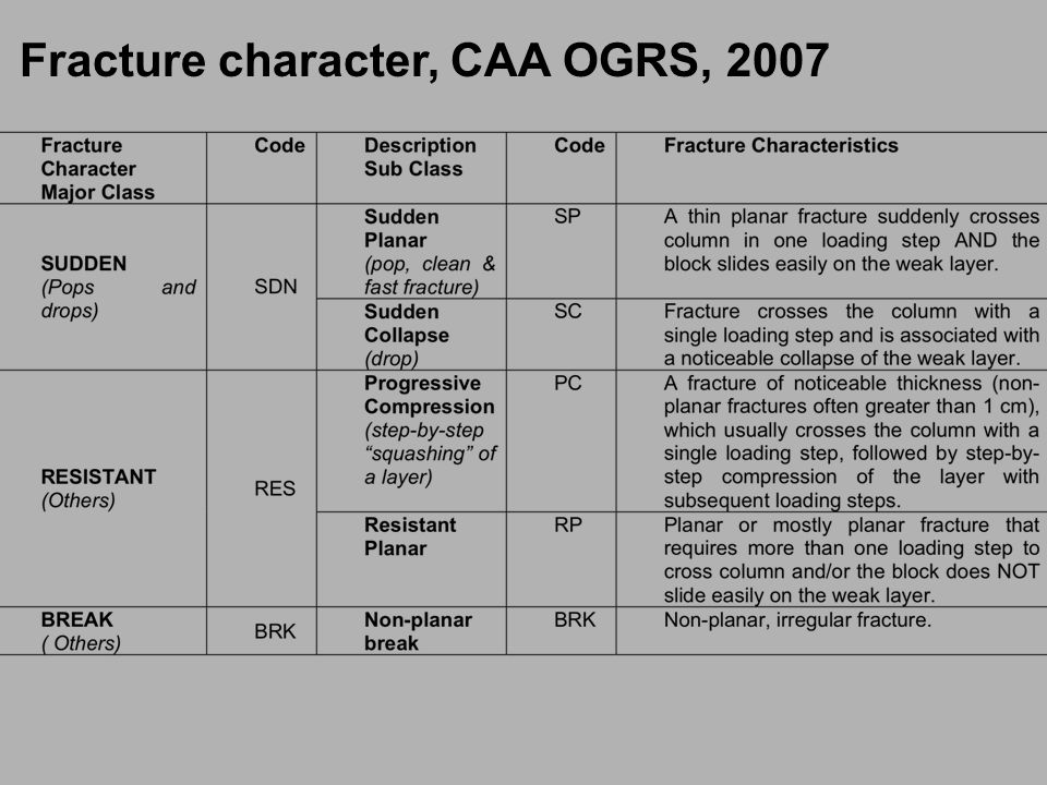 Fracture character, CAA OGRS, 2007