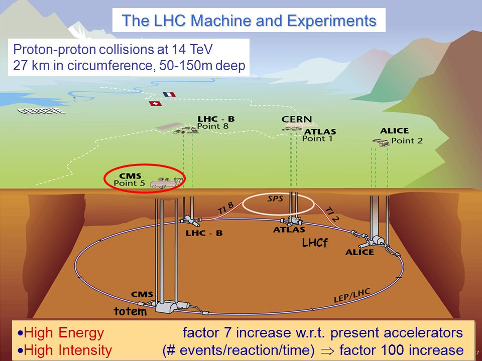 10 Stefan Spanier, 22 October 2008 The LHC Machine and Experiments LHCf totem  High Energy factor 7 increase w.r.t.