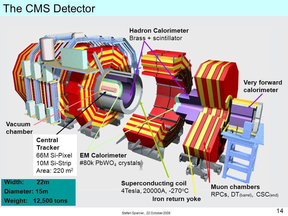 14 Stefan Spanier, 22 October 2008 The CMS Detector Muon chambers RPCs, DT (barrel), CSC (end) Superconducting coil 4Tesla, 20000A, -270 o C Iron return yoke EM Calorimeter #80k PbWO 4 crystals Width: 22m Diameter: 15m Weight: 12,500 tons Hadron Calorimeter Brass + scintillator Vacuum chamber Central Tracker 66M Si-Pixel 10M Si-Strip Area: 220 m 2 Very forward calorimeter