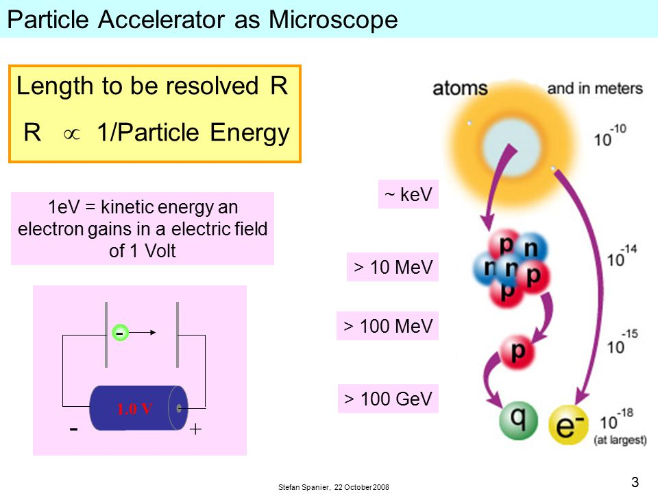 3 Stefan Spanier, 22 October 2008 Particle Accelerator as Microscope Length to be resolved R R  1/Particle Energy 1eV = kinetic energy an electron gains in a electric field of 1 Volt 1.0 V + - - > 100 MeV ~ keV > 10 MeV > 100 GeV