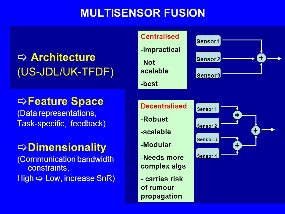 MULTISENSOR FUSION  Architecture (US-JDL/UK-TFDF)  Feature Space (Data representations, Task-specific, feedback)  Dimensionality (Communication bandwidth constraints, High  Low, increase SnR) Sensor 1 Sensor 2 Sensor 3 + + Sensor 1 Sensor 2 + + Sensor 3 Sensor 4 Centralised -Impractical -Not scalable -best Decentralised -Robust -scalable -Modular -Needs more complex algs - carries risk of rumour propagation