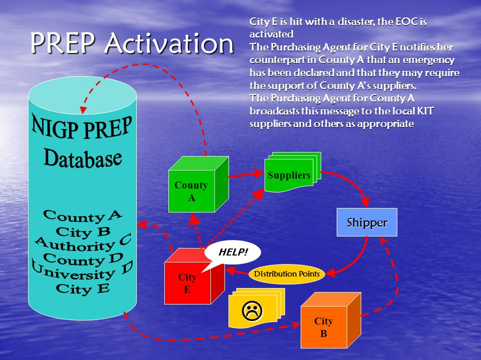 PREP Implementation 1.The PREP partners establish communications; 2.Imbed PREP language in appropriate solicitations and contracts; 3.Each entity bids