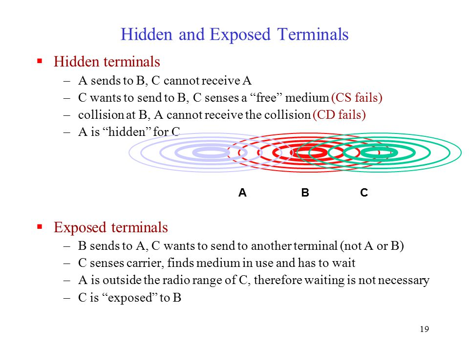 19  Hidden terminals –A sends to B, C cannot receive A –C wants to send to B, C senses a free medium (CS fails) –collision at B, A cannot receive the collision (CD fails) –A is hidden for C  Exposed terminals –B sends to A, C wants to send to another terminal (not A or B) –C senses carrier, finds medium in use and has to wait –A is outside the radio range of C, therefore waiting is not necessary –C is exposed to B Hidden and Exposed Terminals BAC