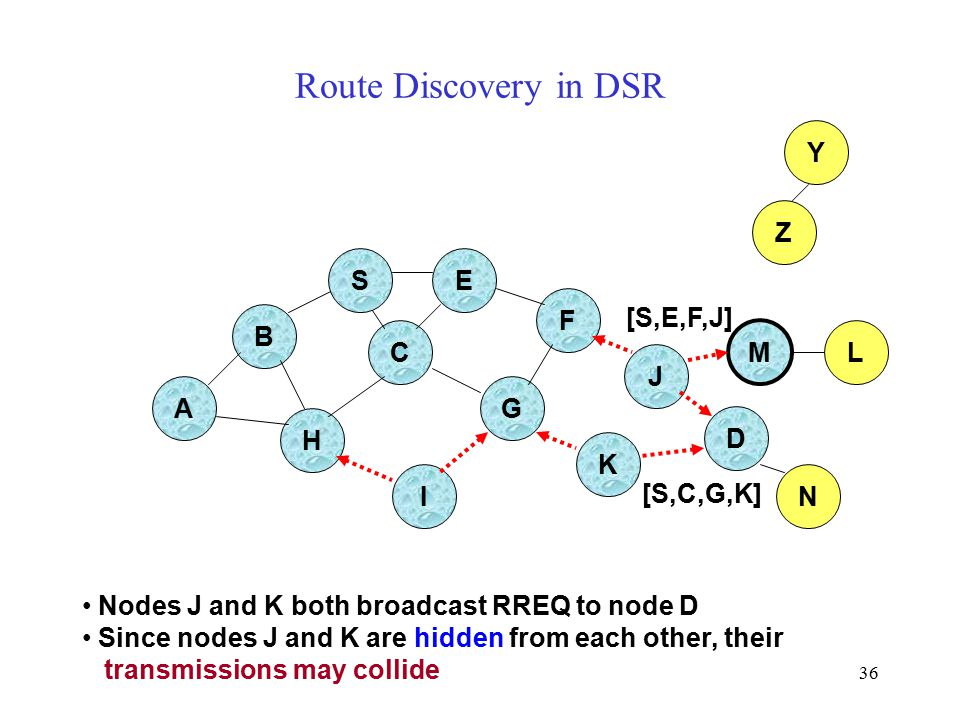 36 Route Discovery in DSR B A E F H J C G I K Z Y M Nodes J and K both broadcast RREQ to node D Since nodes J and K are hidden from each other, their transmissions may collide N L [S,C,G,K] [S,E,F,J] S D
