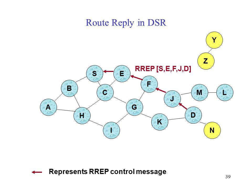 39 Route Reply in DSR B A E F H J C G I K Z Y M N L RREP [S,E,F,J,D] Represents RREP control message S D