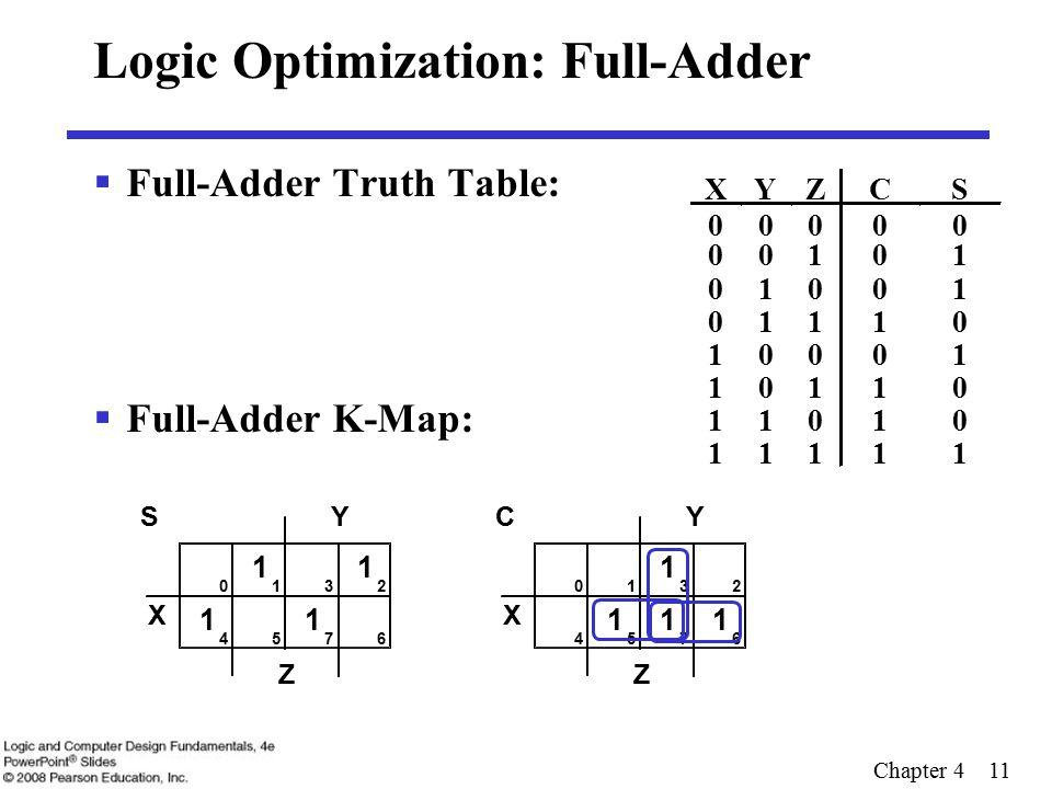 Chapter 4 11 Logic Optimization: Full-Adder  Full-Adder Truth Table:  Full-Adder K-Map: XYZCS 00000 00101 01001 01110 10001 10110 11010 11111 X Y Z 0132 4576 1 1 1 1 S X Y Z 0132 4576 111 1 C