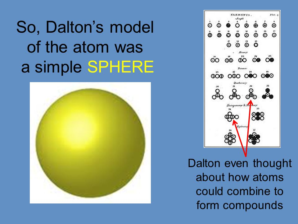 So, Dalton's model of the atom was a simple SPHERE Dalton even thought about how atoms could combine to form compounds