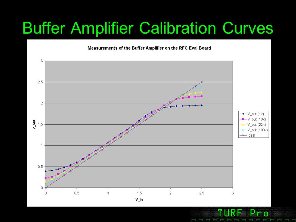 Buffer Amplifier Calibration Curves