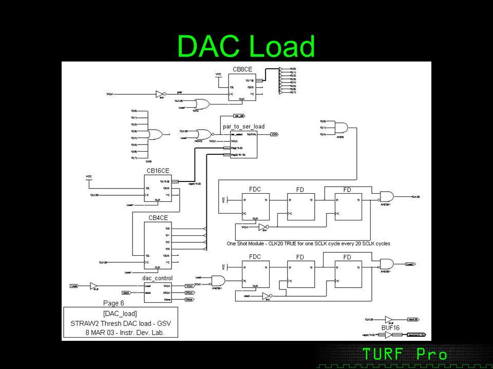 DAC Load