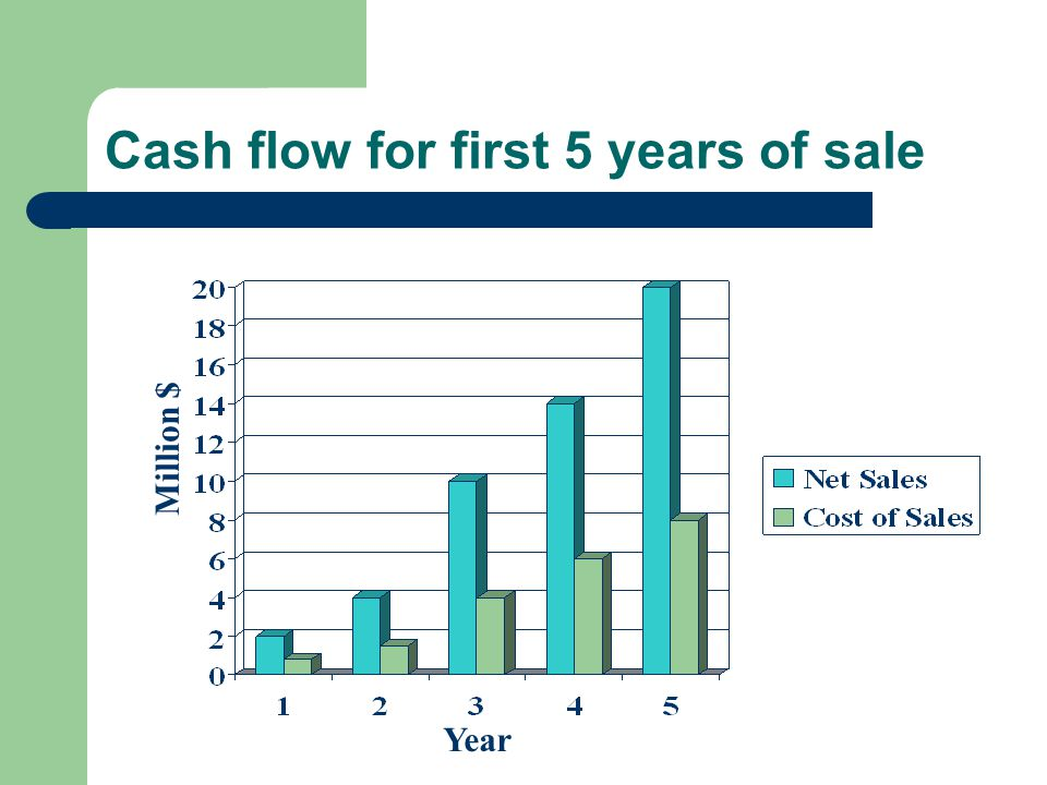 Cash flow for first 5 years of sale Million $ Year