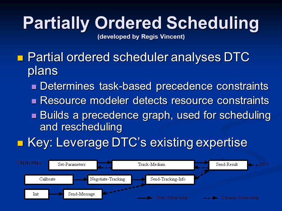 Partially Ordered Scheduling (developed by Regis Vincent) Partial ordered scheduler analyses DTC plans Partial ordered scheduler analyses DTC plans Determines task-based precedence constraints Determines task-based precedence constraints Resource modeler detects resource constraints Resource modeler detects resource constraints Builds a precedence graph, used for scheduling and rescheduling Builds a precedence graph, used for scheduling and rescheduling Key: Leverage DTC's existing expertise Key: Leverage DTC's existing expertise