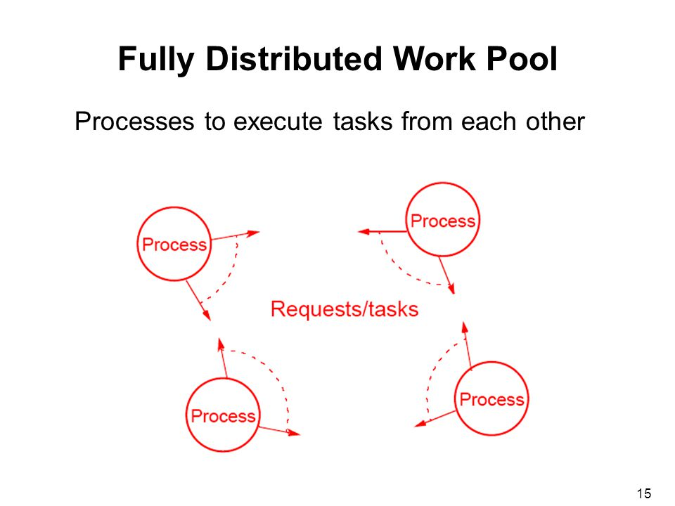 15 Fully Distributed Work Pool Processes to execute tasks from each other