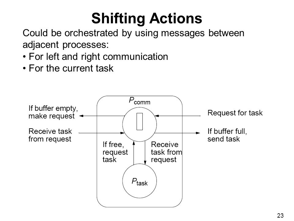 23 Shifting Actions Could be orchestrated by using messages between adjacent processes: For left and right communication For the current task
