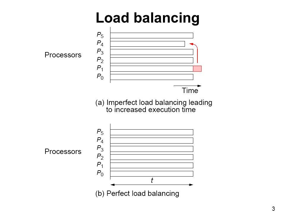 3 Load balancing