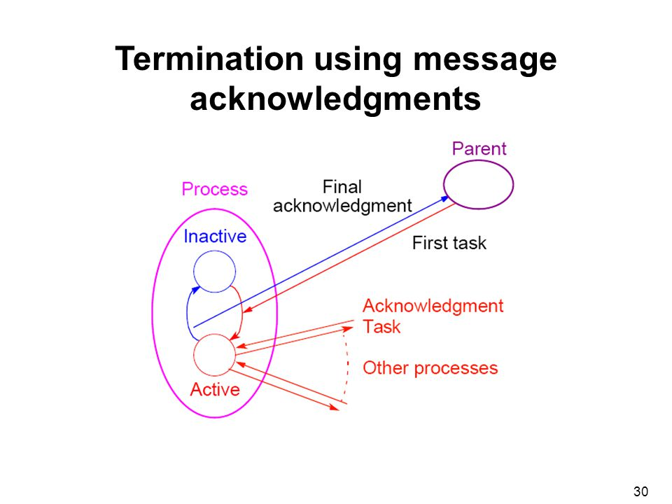 30 Termination using message acknowledgments