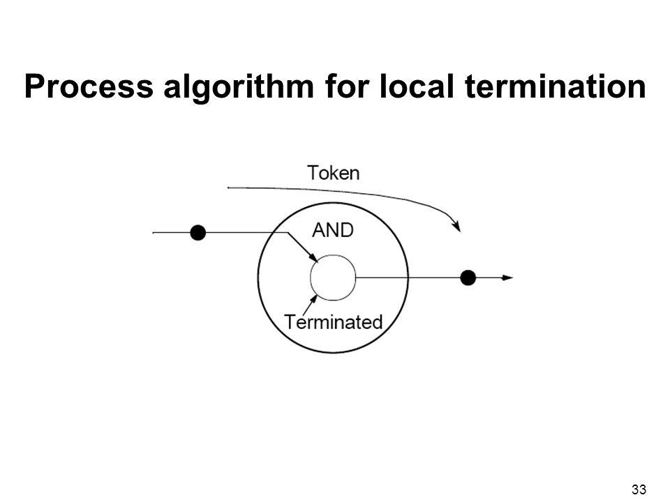 33 Process algorithm for local termination