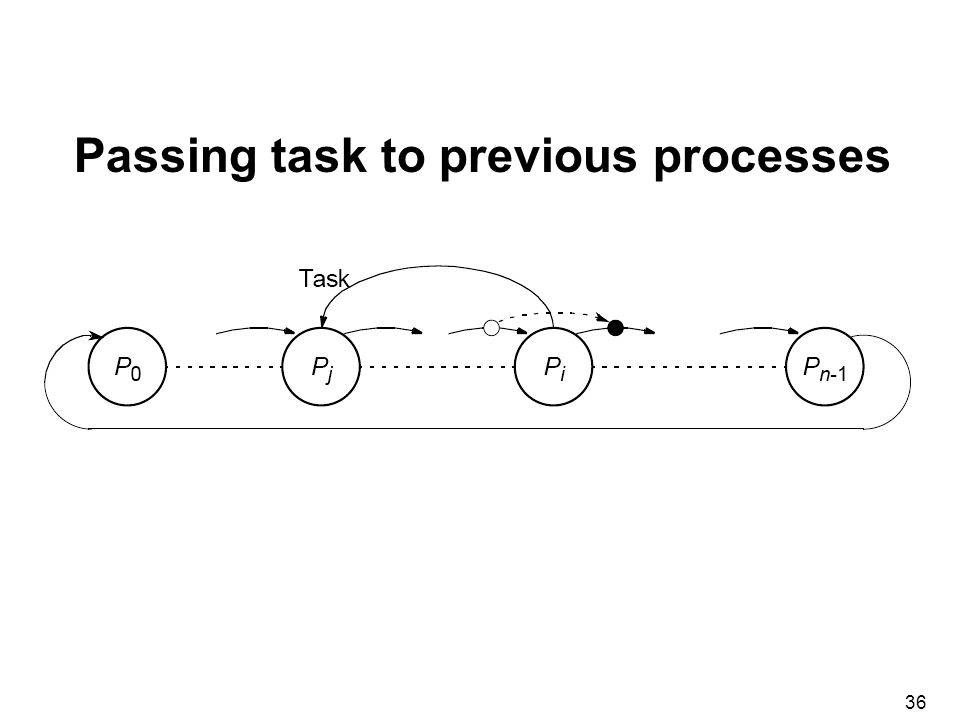 36 Passing task to previous processes